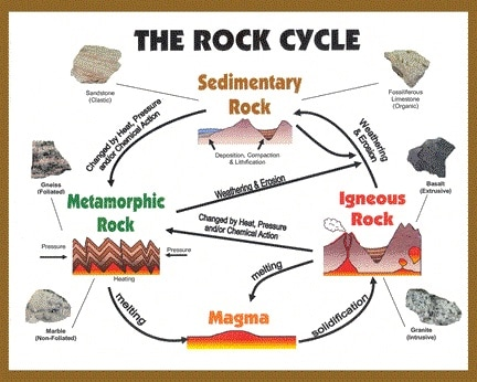 The rock cycle mrs alta allens 4th grade bill nye rock cycle ccuart
